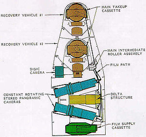 """Corona (satellite) - Diagram of """"J-1"""" type stereo/panoramic constantly rotating Corona reconnaissance satellite camera system used on KH-4A missions from 1963 to 1969."""