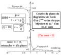 Diagramme de Bode d'un deuxième ordre du type uR aux bornes d'un R L C série - courbe de phase.png