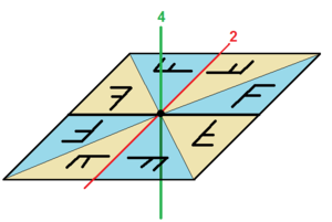 Examples of groups - Image: Dihedral group 4 example 2