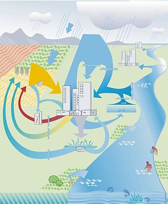 Ecological sanitation - Ecosan concept showing a separation of flow streams, treatment and reuse
