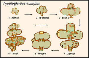 Trefoil - Image: Evolution du plan des temples copie