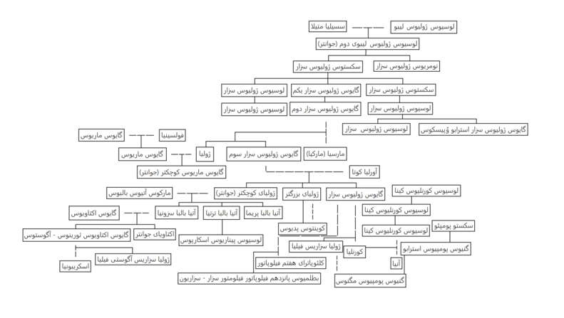Family tree of julius caesar.png
