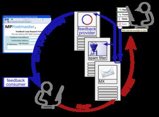 Feedback loop (email)
