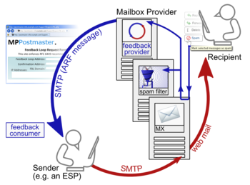 Feedback loop (email) - Wikipedia
