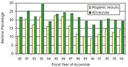 FemaleMarineattritionpercentage
