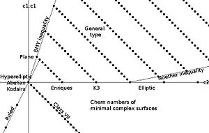 Enriques–Kodaira classification - Chern numbers of minimal complex surfaces