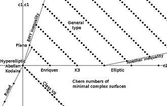 Surface of general type - Chern numbers of minimal complex surfaces