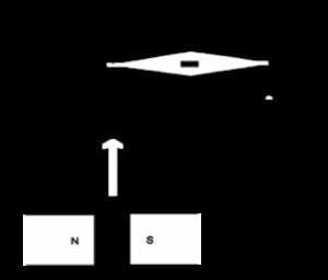 Gouy balance - Schematic diagram of Gouy balance