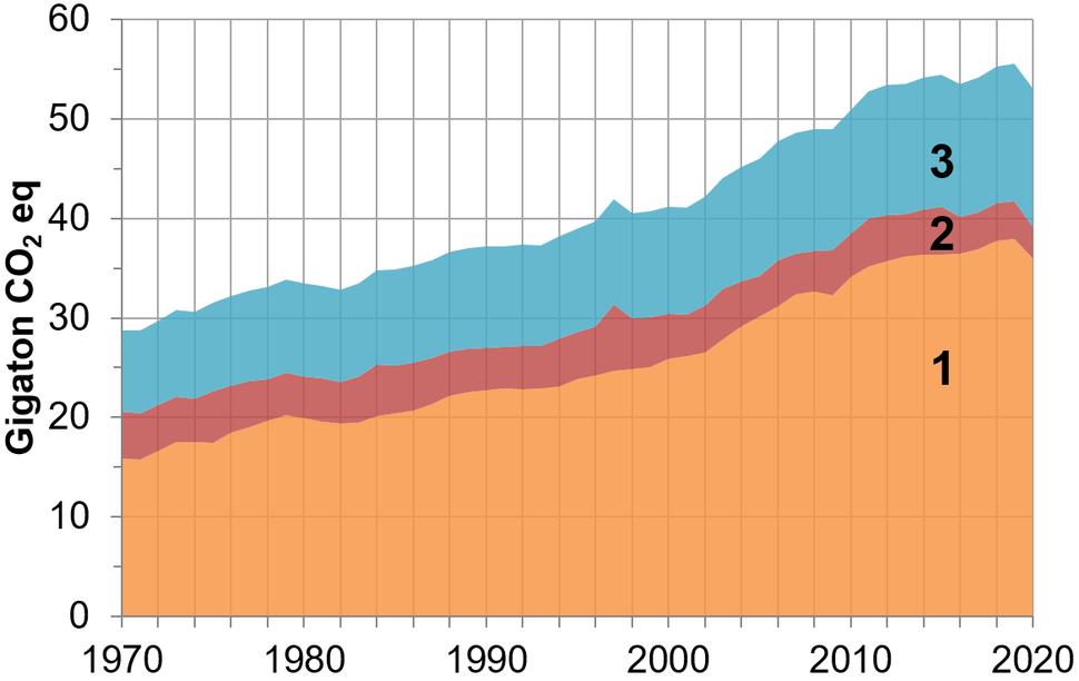 Greenhouse gas emissions - global - 1970-