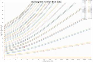 Block code - Hamming Limit