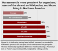 Harassment is more prevalent for organizers, users of the zh and en Wikipedias, and those living in Northern America.png