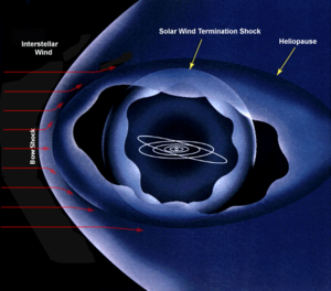 The heliopause is the boundary between the heliosphere and the interstellar medium outside the solar system. As the solar wind approaches the heliopause, it slows suddenly, forming a shock wave called the termination shock of the solar wind.