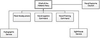 Hellenic Navy - Image: Hellenic Navy organisation