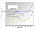 Historical trend alcohol production by ethanol type Brazil 1990 2008.png