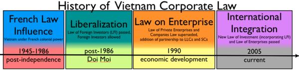 Corporate law in Vietnam - Wikipedia