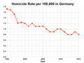 Homicide Rate Germany.png