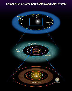 Fomalhaut b - Comparison between the Solar System and the system around Fomalhaut