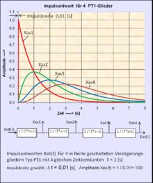 Zeitkonstante Berechnen : einf hrung in die systemtheorie beschreibung linearer prozesse im zeitbereich wikibooks ~ Themetempest.com Abrechnung