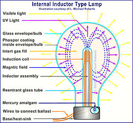 Internal Inductor Type Induction Lamp Dwg