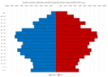 Istria County Population Pyramid Census 2011 HRV.png