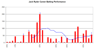 Jack Ryder (cricketer) - Jack Ryder's career performance graph.