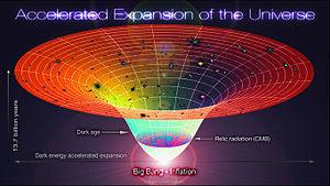 Lambda-CDM model - Lambda-CDM, accelerated expansion of the universe. The time-line in this schematic diagram extends from the Big Bang/inflation era 13.7 Gyr ago to the present cosmological time.