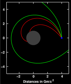 Deflection of light (sent out from the location shown in blue) near a compact body (shown in gray).