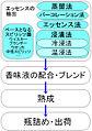 Liqueur manufacturing process.jpg