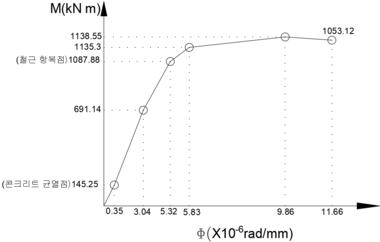 M-phi diagram.png