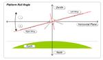 MISB ST 0601.8 - Platform Roll Angle.png