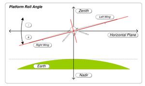 Flight dynamics (fixed-wing aircraft) - Wikipedia