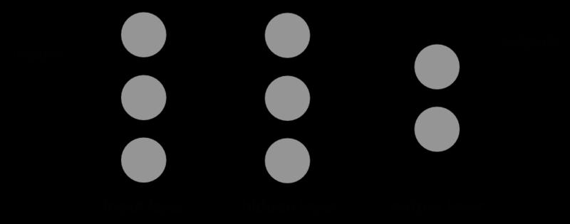 Figura 1. Red Neuronal Multicapa, el cálculo de cada entrada se puede paralelizar así como el de las capas intermedias y ocultas. Fuente.