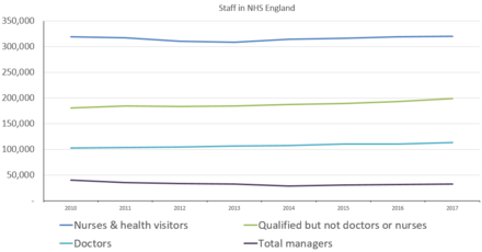 National Health Service (England) - Wikipedia