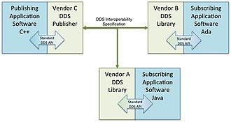 Data Distribution Service - OMG Data Distribution Service interoperability