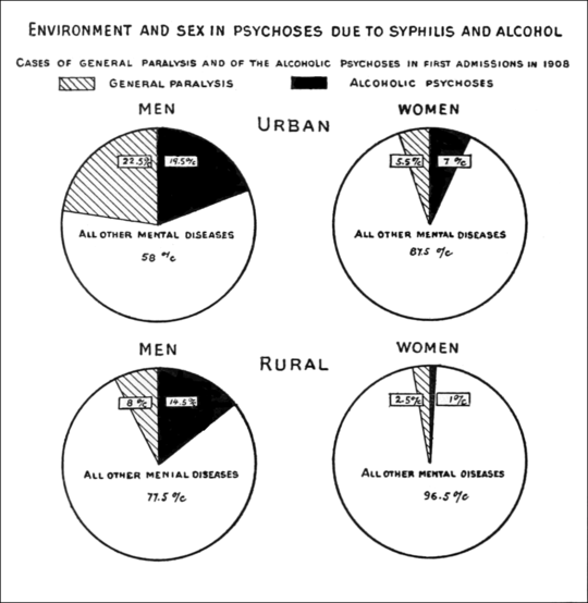 PSM V76 D566 Graph of environment and sex in psychoses due to syphilis and alcohol.png