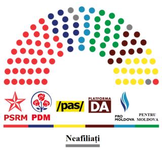 Parliament of the Republic of Moldova The supreme legislative body