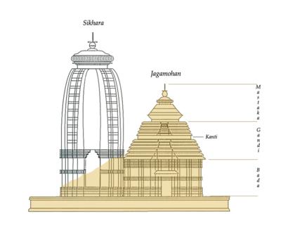 Templo de Suria (Konark) - Wikipedia, la enciclopedia libre