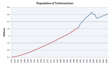Demographics of Turkmenistan