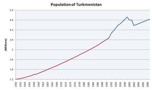 Demographics of Turkmenistan - Population of Turkmenistan (in millions) from 1950-2009.