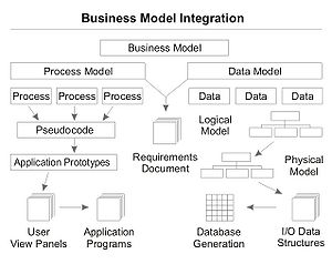 Process and data modeling