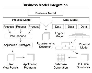 introduction to software engineering print version   wikibooks    business process and data modelling