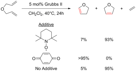 trisubstituted olefin metathesis