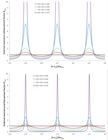 Fabry Perot Interferometer Wikipedia
