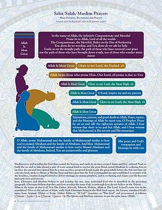 Salah - The four main salat postures and associated prayers and recitations.