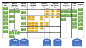 Kanban (development) - Image: Sample Kanban Board