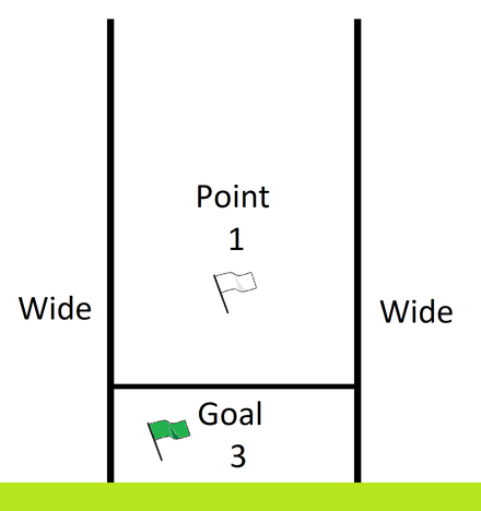 Goalposts and scoring system used in hurling Scoring in Gaelic games - H shaped posts.png