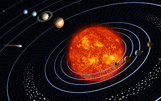 Extraterrestrial atmosphere - Major features of the Solar System (not to scale)