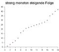 Streng monoton steigende folge.PNG