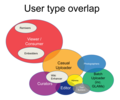 Structured Data on Commons - types of users - version 2017-10-31.png