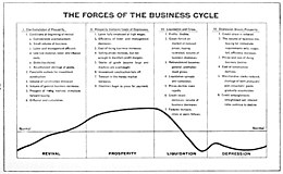 Business cycle - Wikipedia